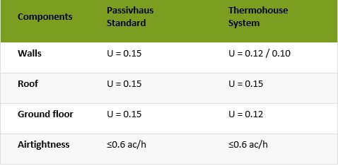 This is an image of Passivhaus Standard Chart