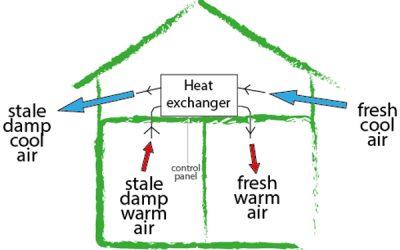 Mechanical Heat Recovery Ventilation (MVHR)