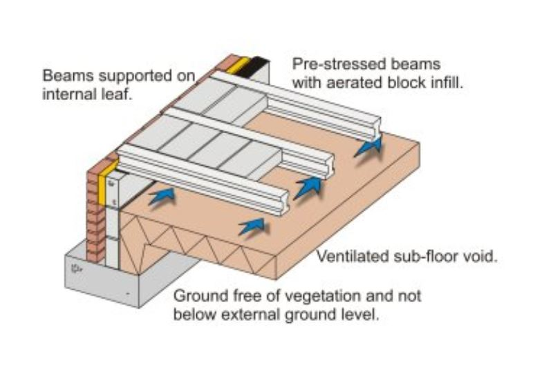This is an image of Suspended Ground Floor - Beam & Block Floor and Cavity Blockwork Wall