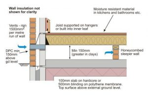 Suspended Ground Floor Timber Joists And Cavity
