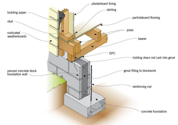 This is an image of Timber Joists and Timber Frame Wall