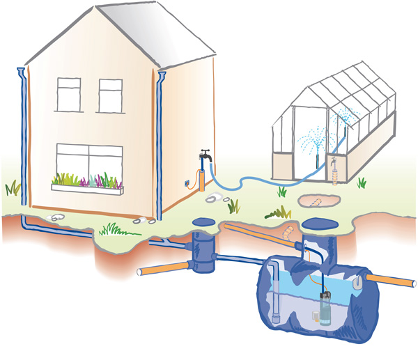 This is an image of a Water Harvesting System